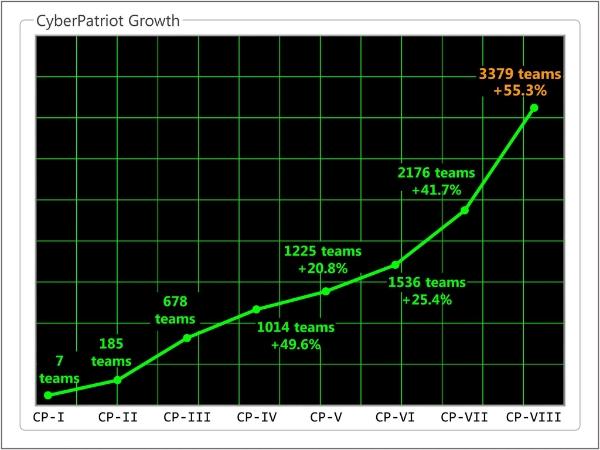 CPVIII Growth.jpg