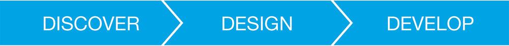 Discover Design Develop - Y Studios.jpg