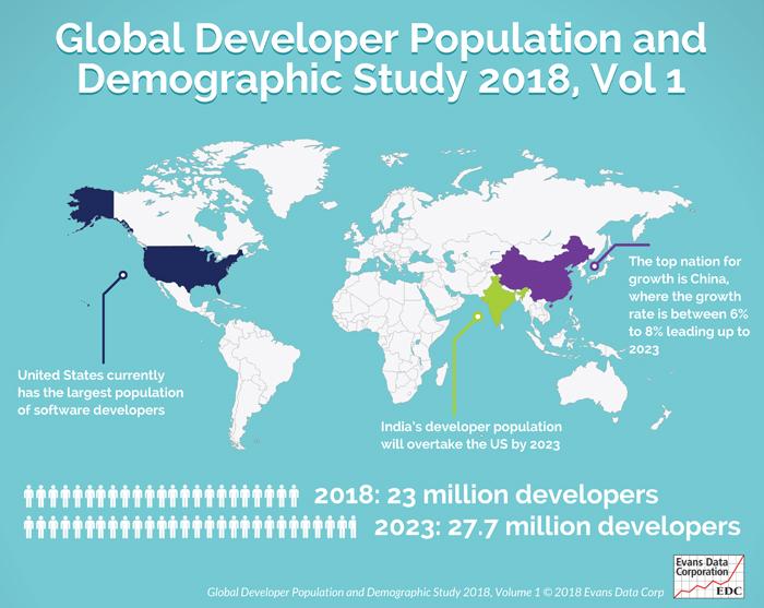 EDC_DevPopulationandDemographic2018.jpg