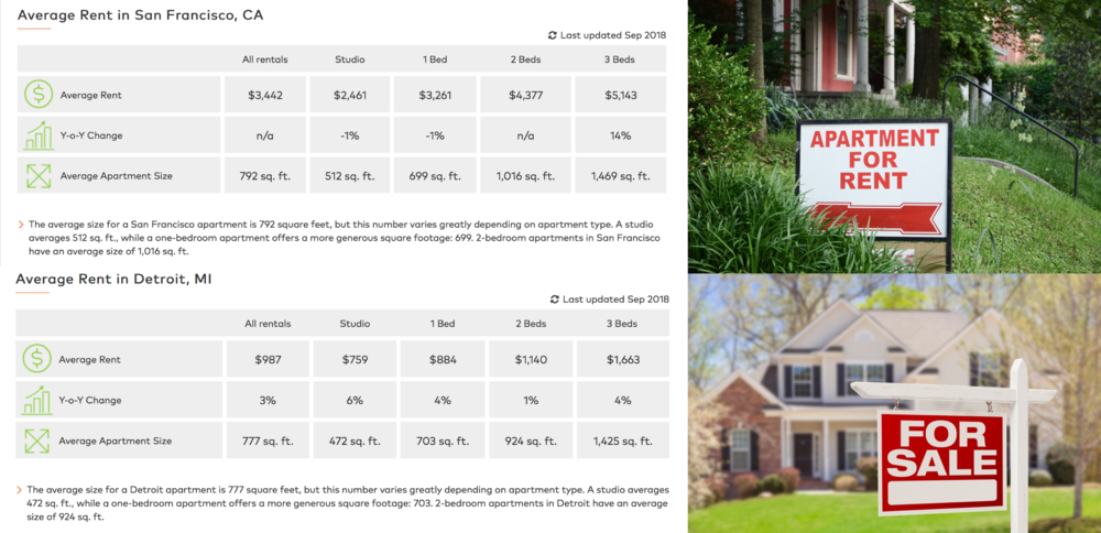 Home rental and sale