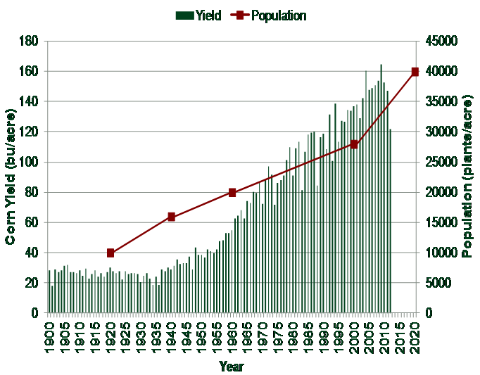 Figure 3. Trends over the past century, including future estimations, showing an almost linear increase in corn populations and yields.