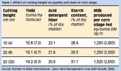 Figure 1: A variety of feed values across various cutting heights for corn.