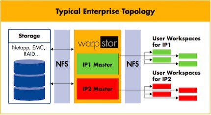 warpstor_topology_430x236.jpg