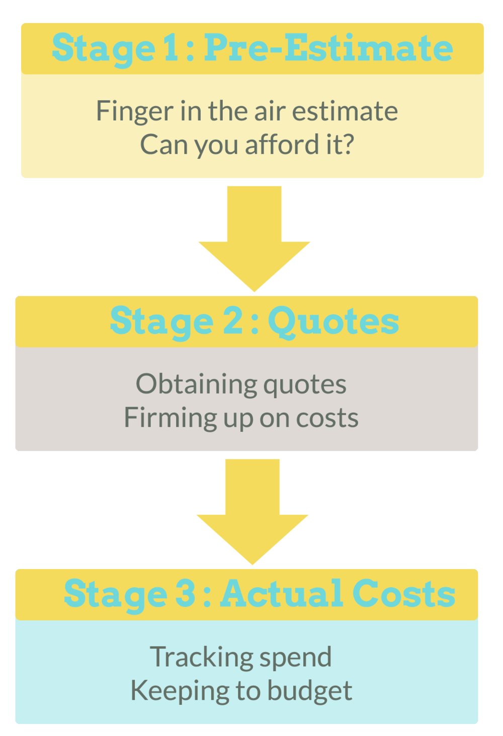 budgeting stages.png
