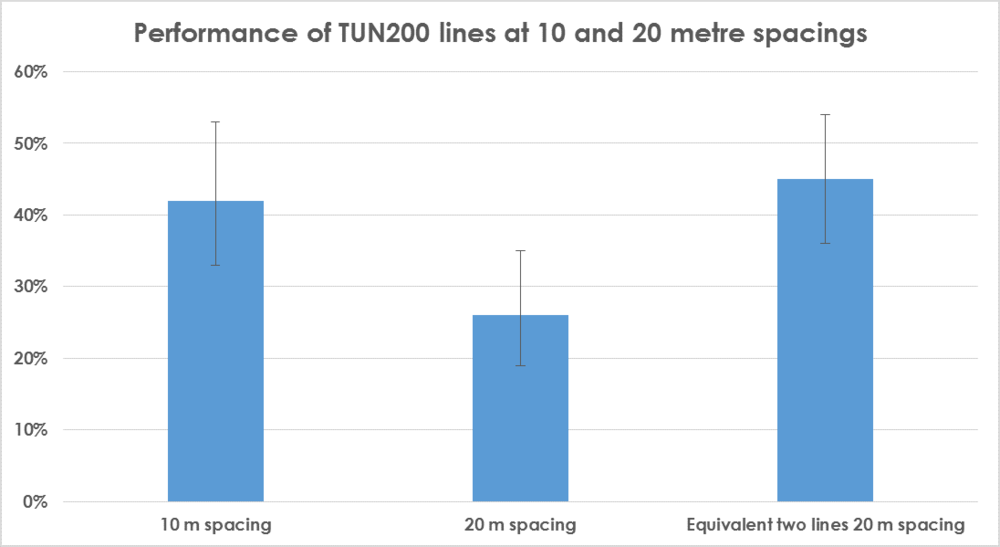 Performance of TUN200 lines (10 v 20).png
