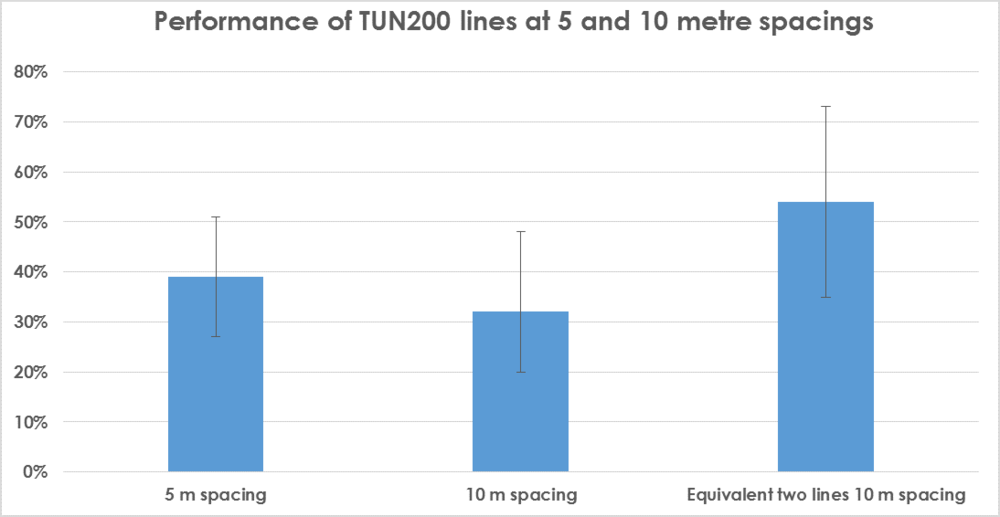 Performance of TUN200 lines (5 v 10).png