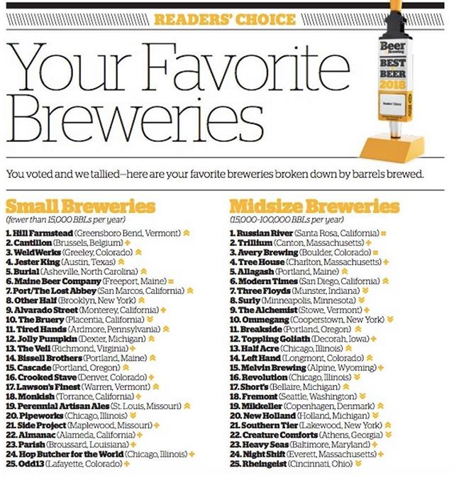 Congrats to a few of our partners on being elected to the Top 25 Small Breweries in 2018!! @perennialbeer @almanacbeer @burialbeer Keep up the great work!
