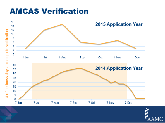 AMCAS Application Wait Time