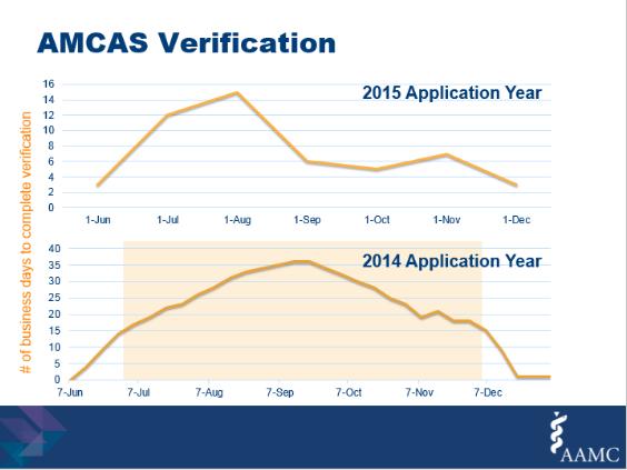 AMCAS Application Wait Time