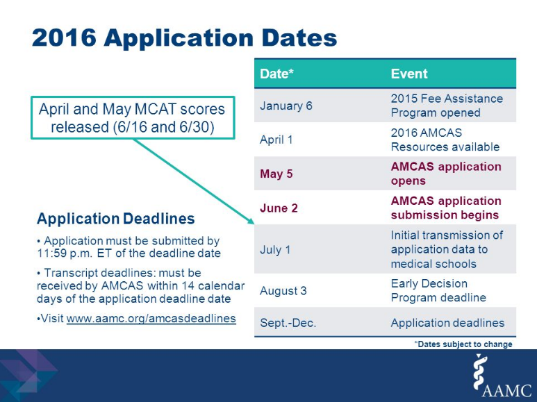 AMCAS Med School Application Dates