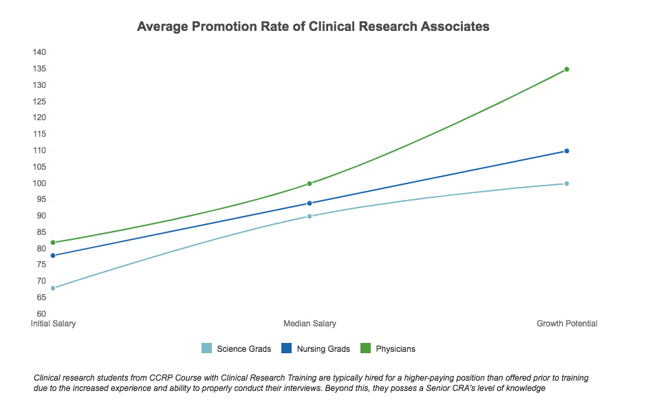 How to become a clinical research associate