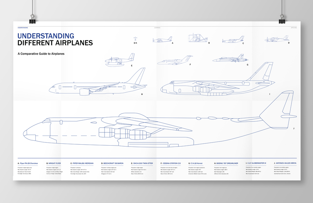 Fold out poster of different airplanes