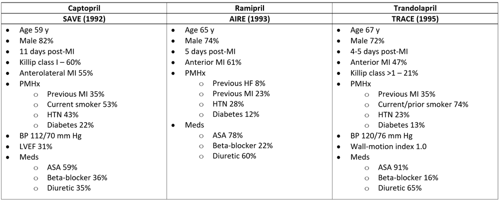 The majority of patients in the 2 trials of patients with LV dysfunction (SAVE, TRACE) did not have any clinical signs of HF at baseline despite an average LVEF ~30%