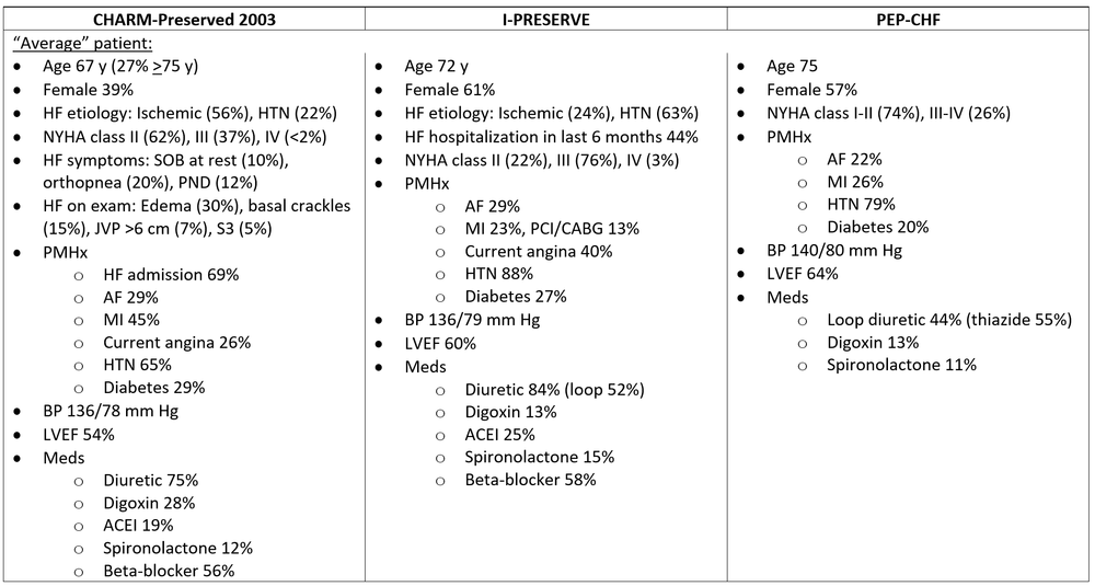 Due to the exclusion criteria noted above, most of the cases of HFpEF in these trials were caused by hypertension (I-PRESERVE, PEP-CHF) or ischemia (CHARM-Preserved). it is thus worth mentioning that BP was well-controlled on average at baseline in all of these trials.
