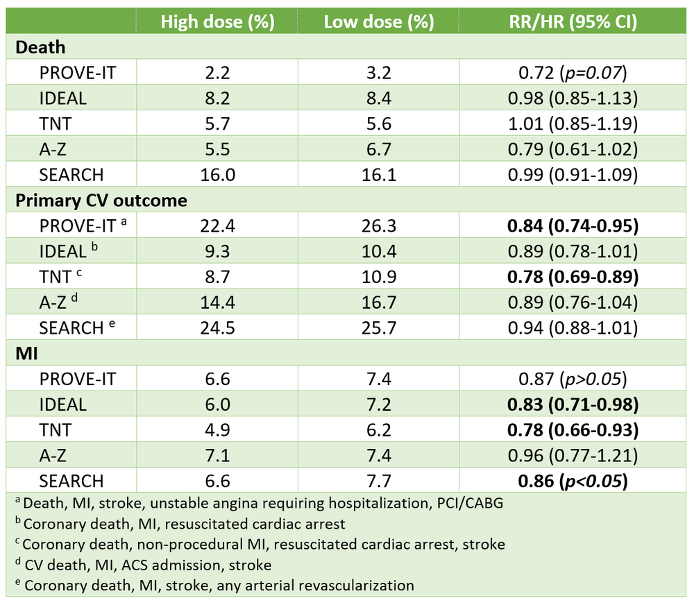 statin dose outcomes.png