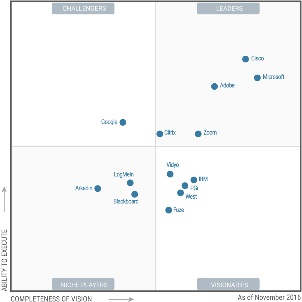 Zoom Named A Leader In 2016 Gartner Report Vc Systems