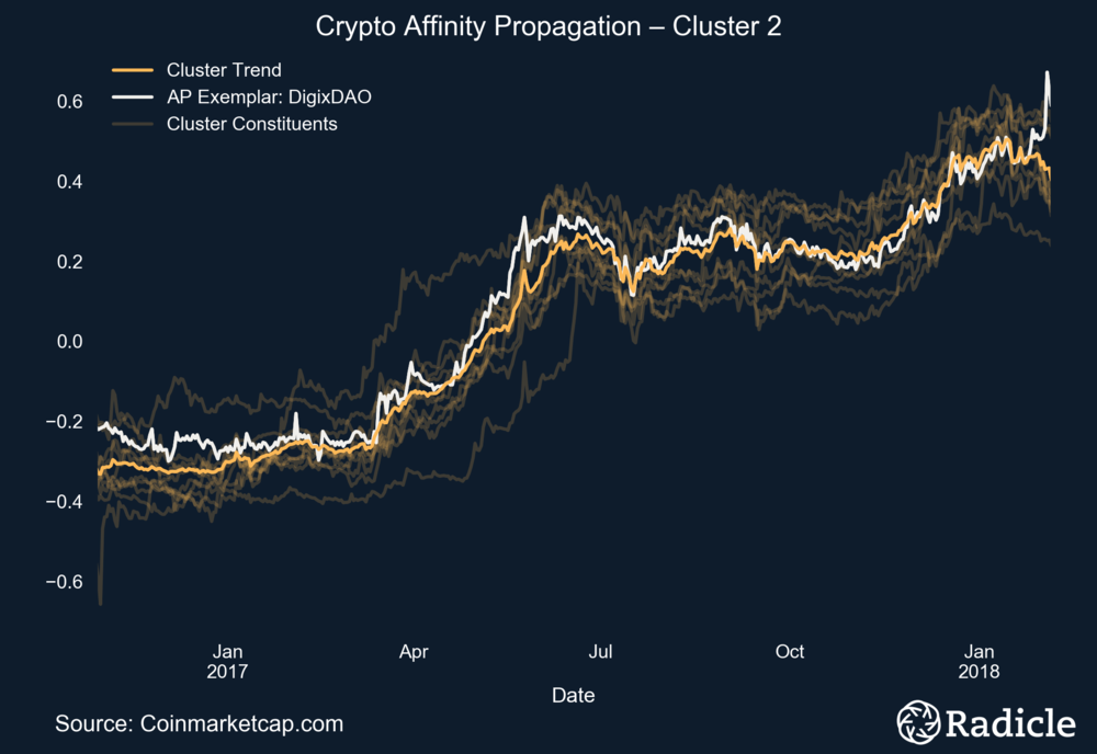 crypto_cluster_ts.png
