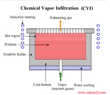chemical vapour (vapor) infiltration furnace
