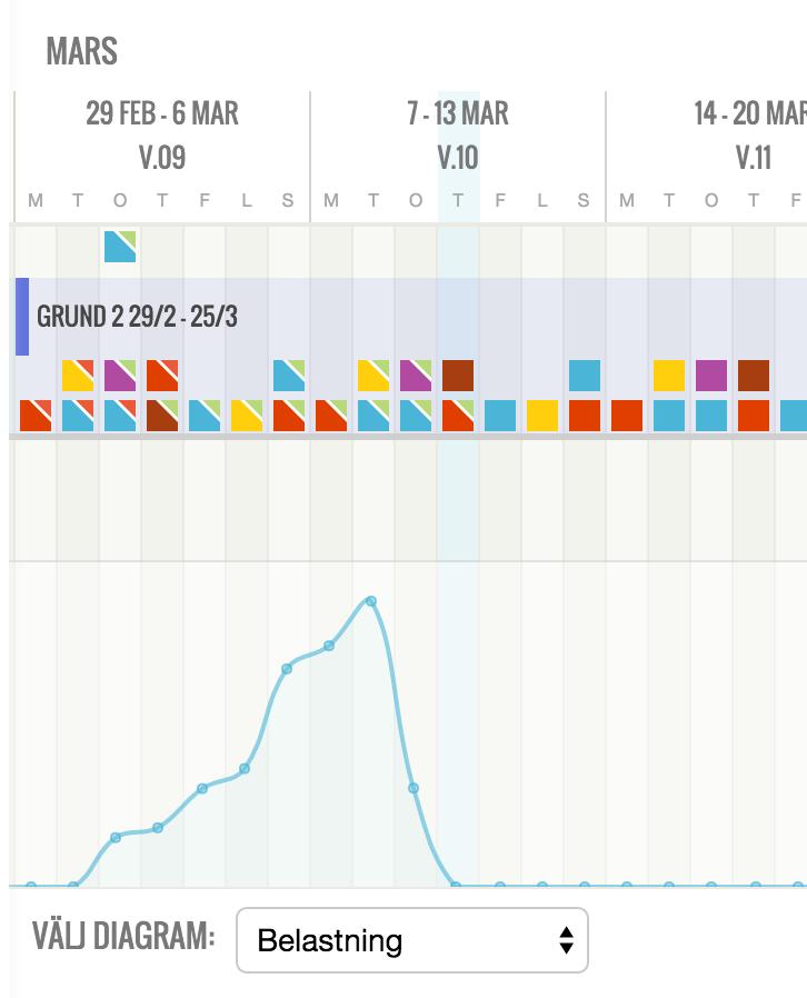 Ett diagram från Analyssidan kan visas i både Årsvyn och Månadsvyn. I det här exemplet ser vi hur belastningen varit på de senast genomförda träningsdagarna. Det går att visualisera belastning både på genomförd träning och planerad träning.