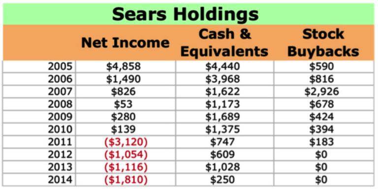 http://www.fool.com/investing/general/2015/05/20/why-sears-so-investors-should-lovehate-eddie-lampe.aspx