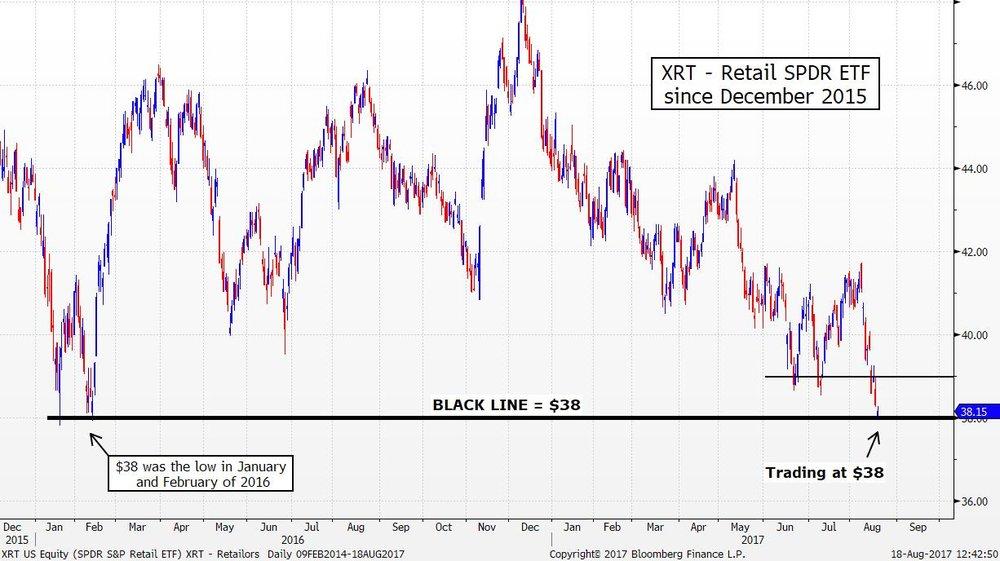 XRT US Equity (SPDR S&P Retail E 2017-08-18 12-42-47.jpg