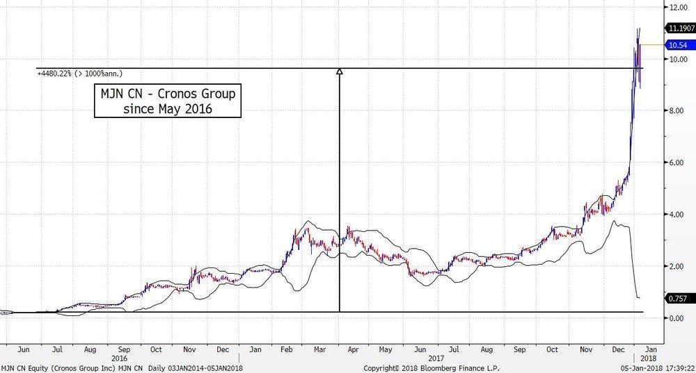 MJN CN Equity (Cronos Group Inc) 2018-01-05 17-39-20.jpg