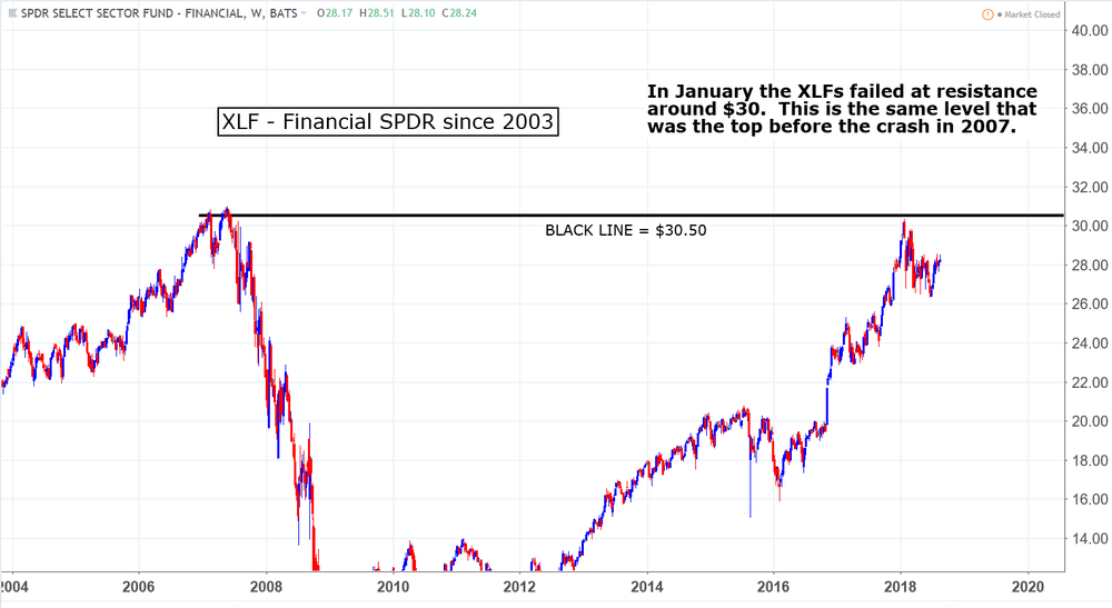 XLF S&P 500 Financial SPDR Long Term