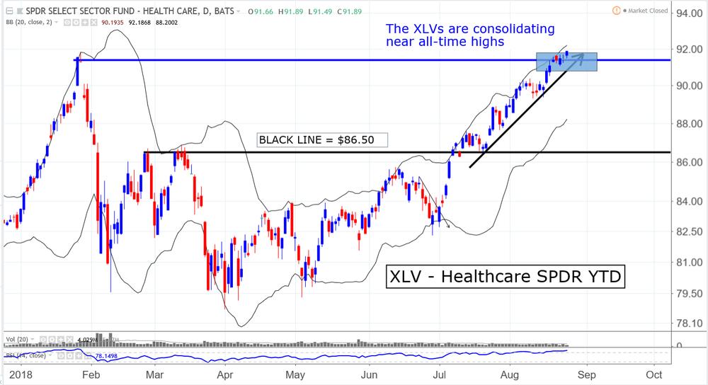 XLV S&P 500 Healthcare SPDR Sector ETF