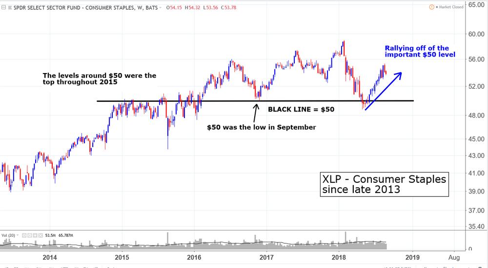 XLP cosumer staples SPDR ETF