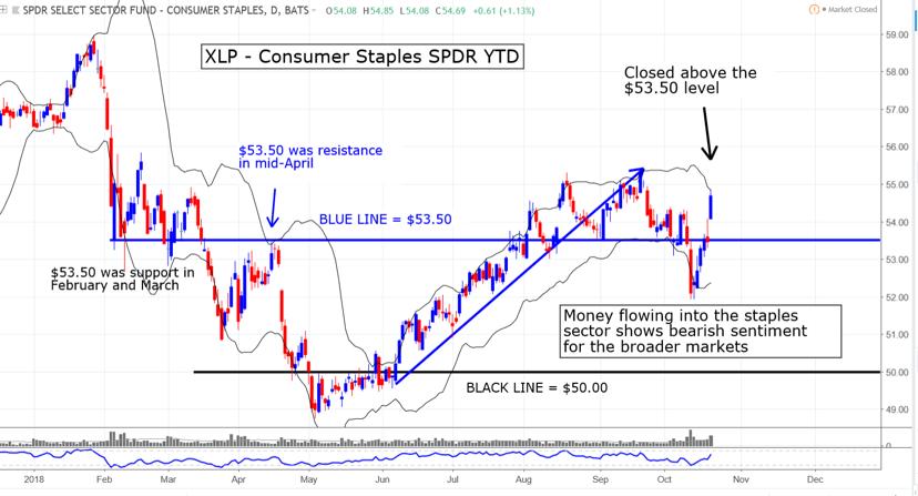 XLP consumer staples spdr