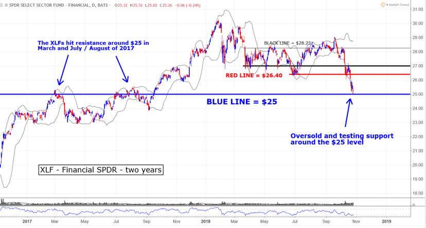 XLF financial SPDR