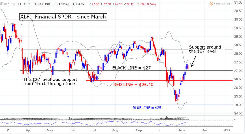 XLF financial SPDR