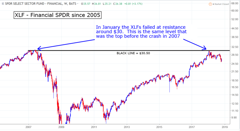 XLF financials SPDR