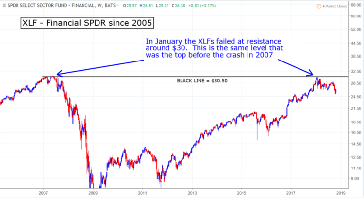 XLF financials SPDR