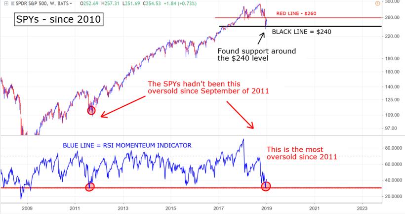 SPY S&P 500 chart