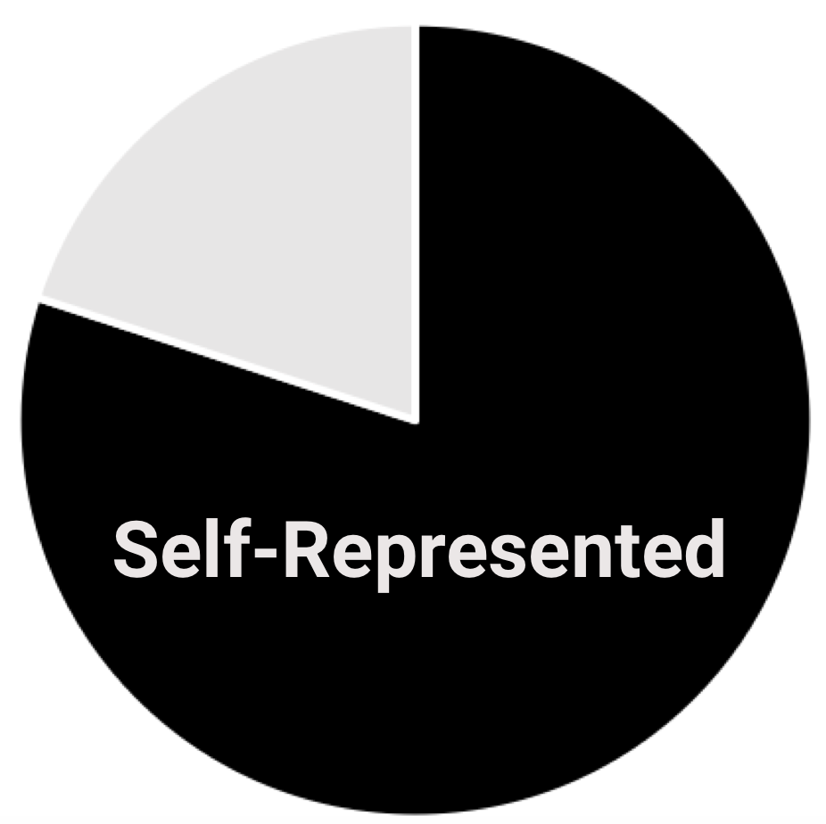 % of Self-represented