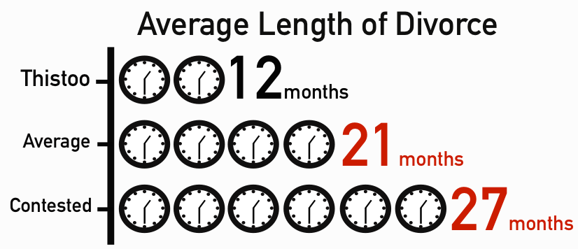 Average Length of Divorce