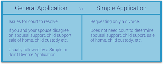 General vs. simple divorce application