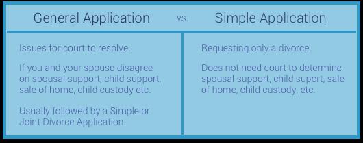 General vs. simple divorce application
