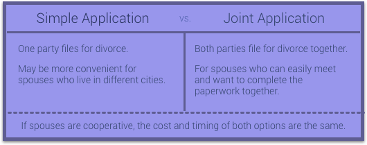 Simple vs. Joint divorce application