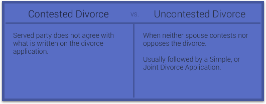 Contested vs Uncontested Divorce