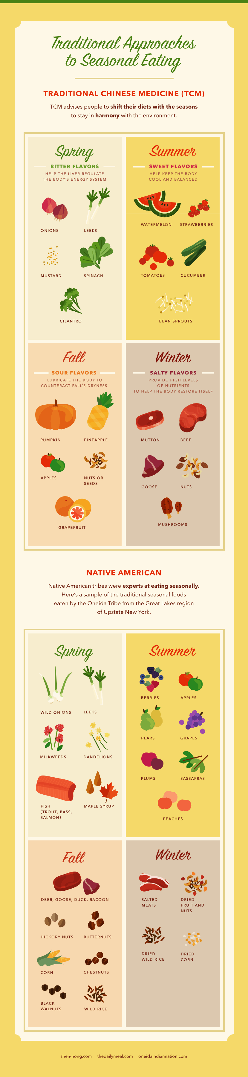 Seasonal Food Chart