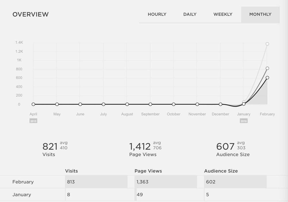 Month overview