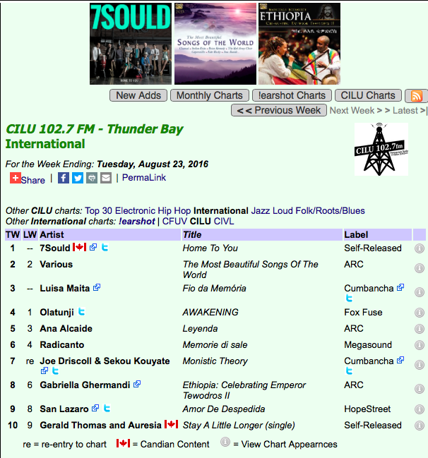 HOME TO YOU - NO 1 on CILU 102.7 FM