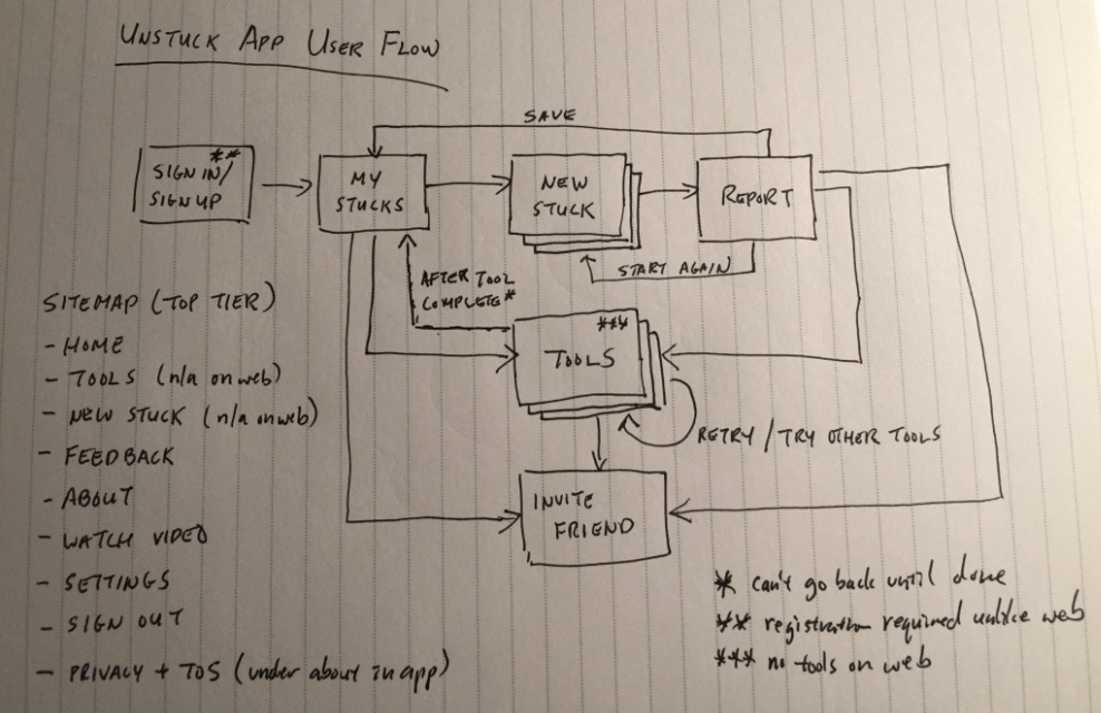High Level User Flow