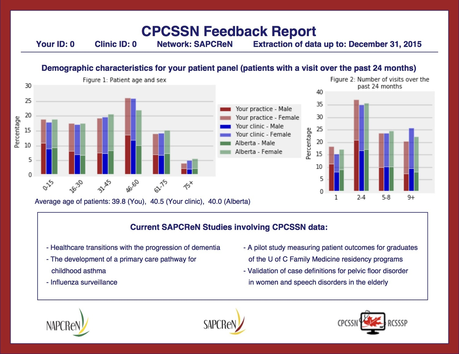 Our Clinician Reports — CPCSSN Alberta