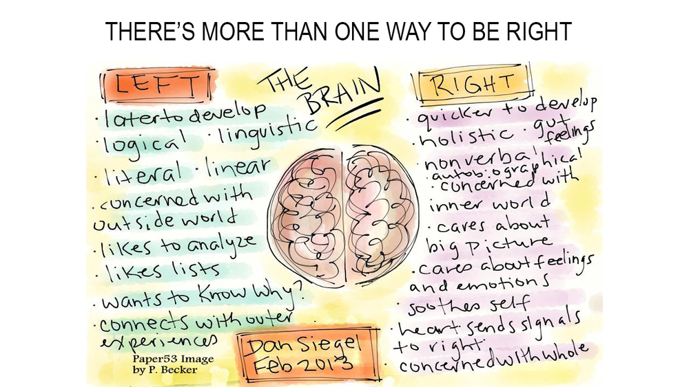 21st Century Leadership Requires Right & Left Brain Traits