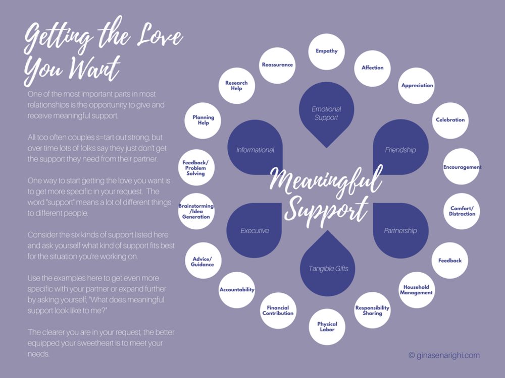 Support in Relationships | Supportive Partner | How to be supportive