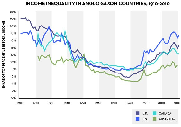 Income inequality, anglo countries.jpg