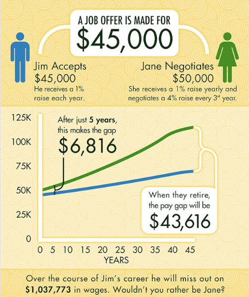 Difference in Wages Workplace Collaborations